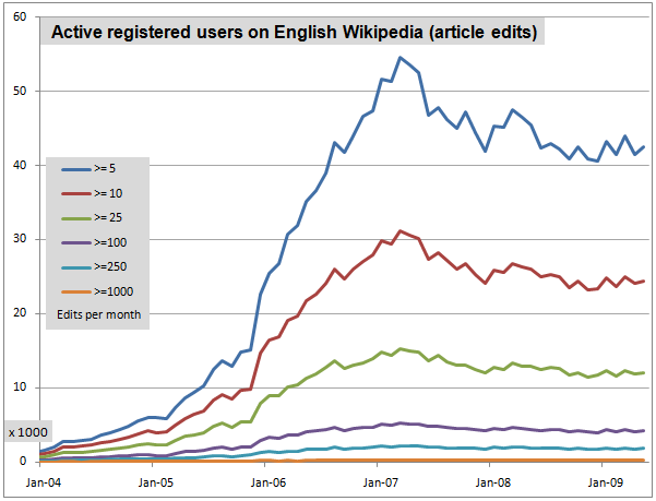 activeusersenglishwikipedia
