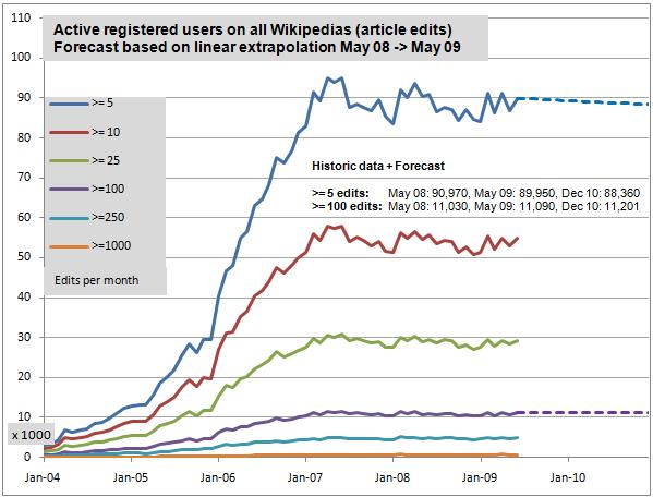 forecastallwikipediasdec20103