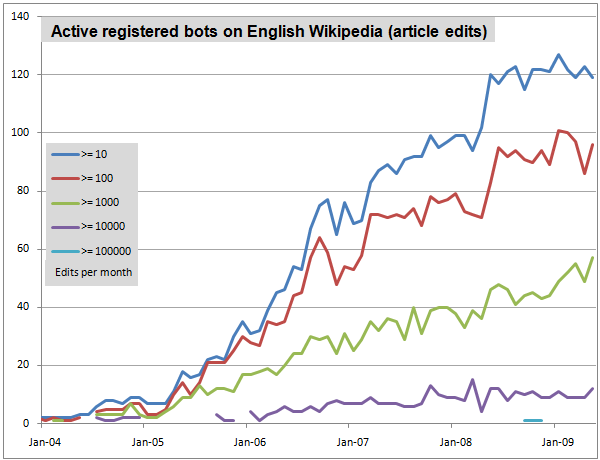 registeredbotsenglishwikipedia