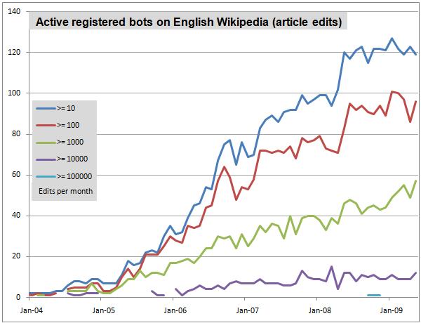 registeredbotsenglishwikipedia