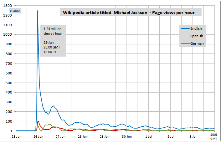 Michael Jackson Views Per Hour