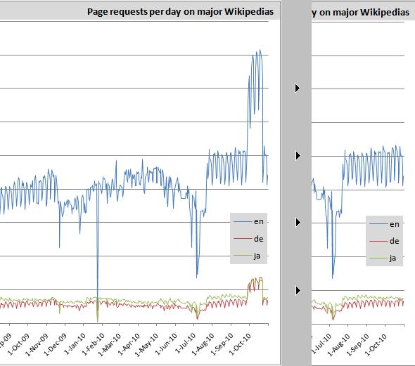 pageviewswikipediachange2