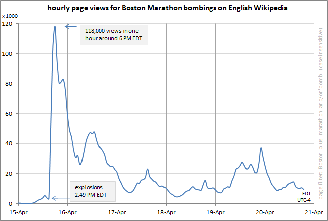 WikipediaPageViewsBostonMarathonBombings