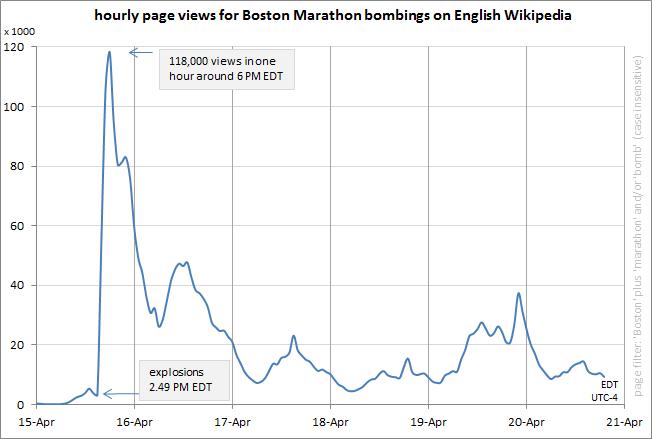 WikipediaPageViewsBostonMarathonBombings