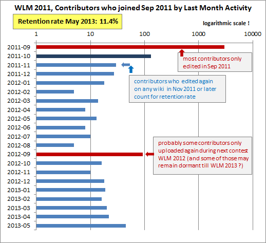 Retention_Rate_WLM_2011
