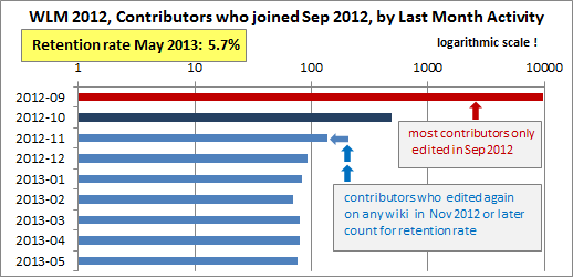 Retention_Rate_WLM_2012