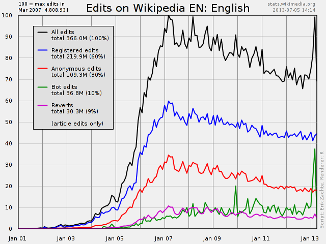 Edits and reverts on English Wikipedia
