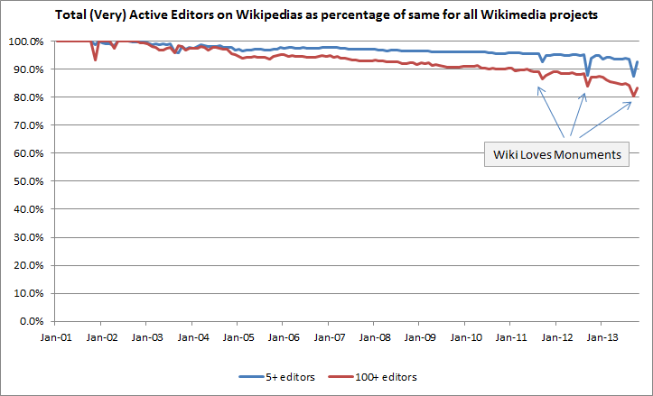 Wikipedia_share_TAE