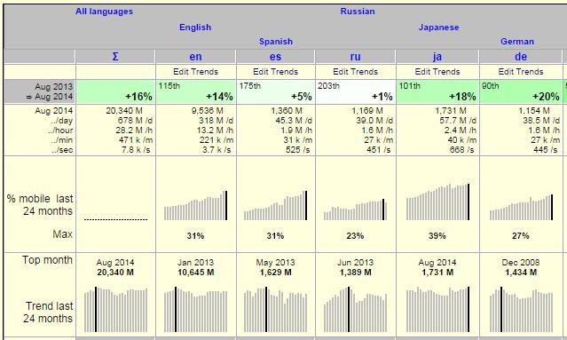 PageViewsWikipediaAllPlatformsNormalized