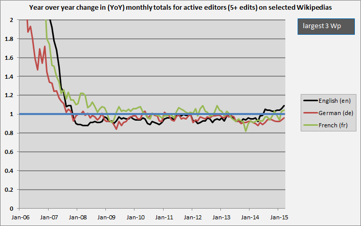 Active_editors_YoY2