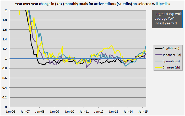 Active_editors_YoY3