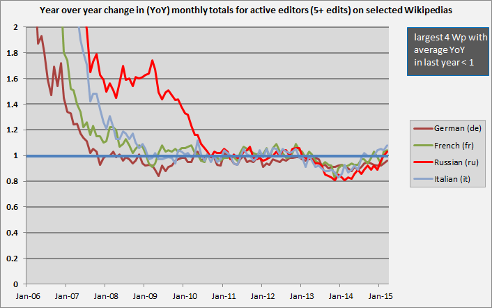 Active_editors_YoY4