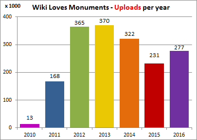 WLM_uploads_per_year_fixed