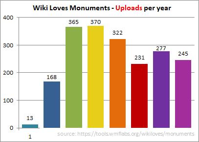 WLM_uploads_per_year_2010-2017-v2
